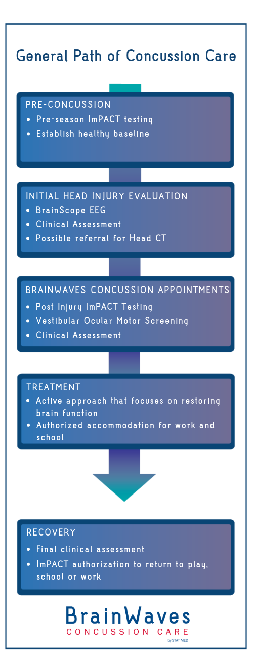 Infographic:Path of Concussion Care by BrainWaves Concussion Care